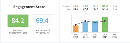 Employee Engagement Index Score Reporting Dashboard