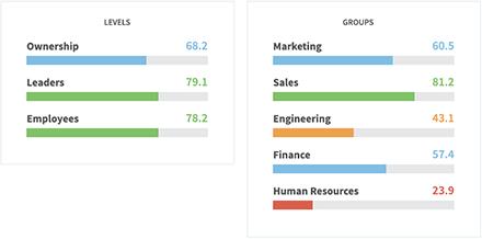 Employee Engagement Survey Dashboard Tools