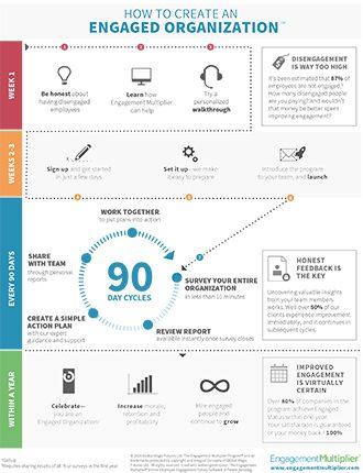 Engaged Organization Infographic