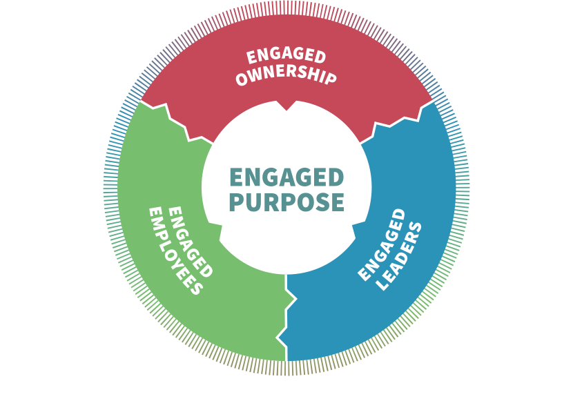 Employee engagement model framework