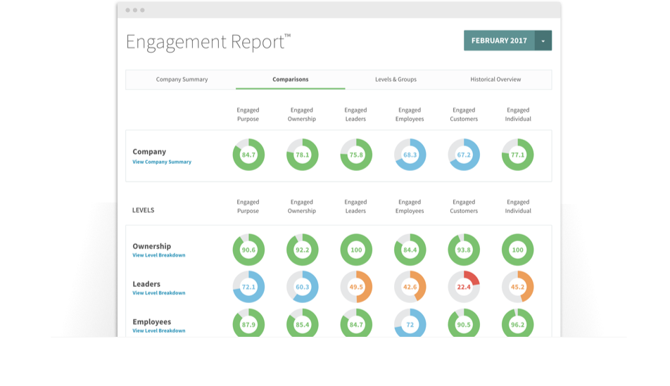Employee engagement score comparisons by employee type