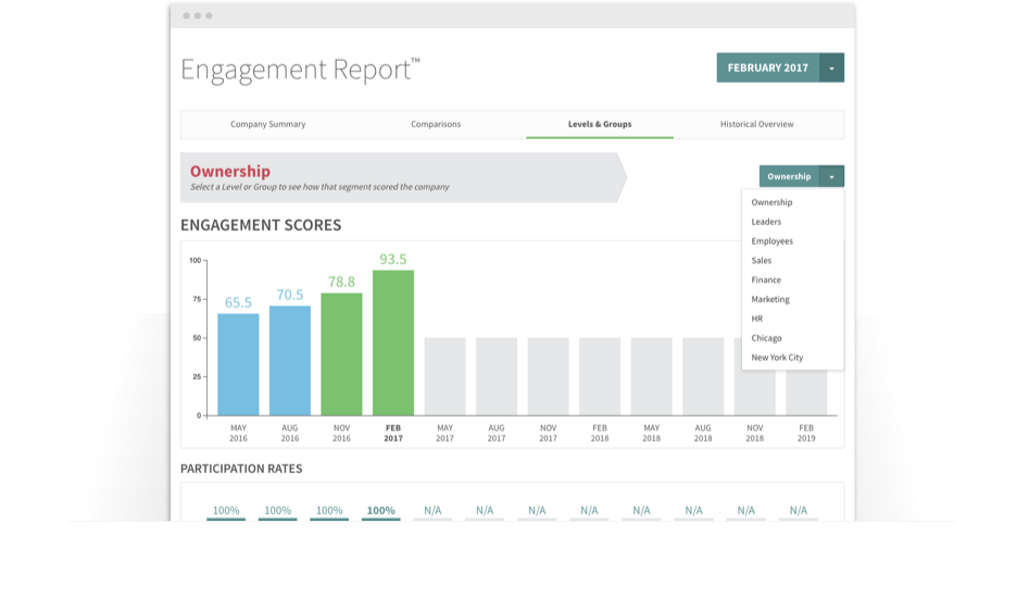 Engagement scores by month sorted by employee type