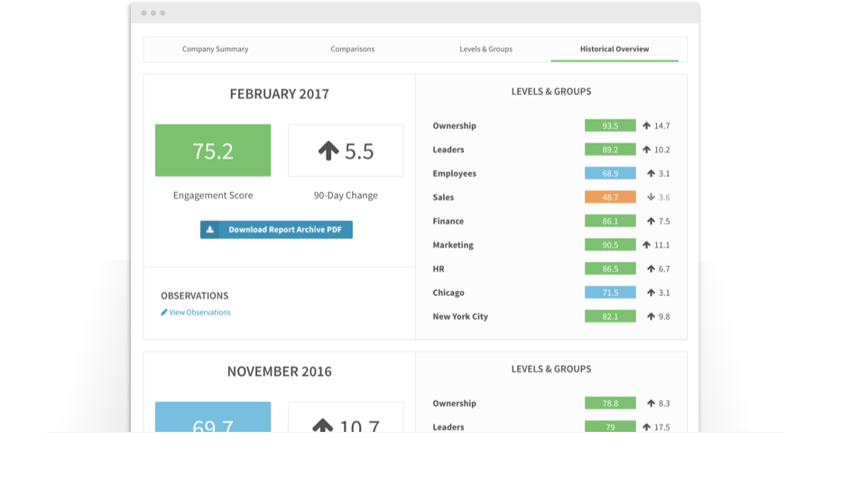 Screenshot of engagement report software historical overview