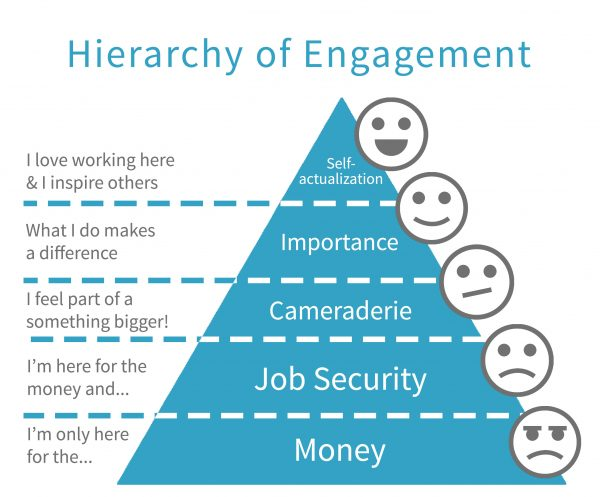Employee Engagement Hierarchy Pyramid from Engagement Multiplier
