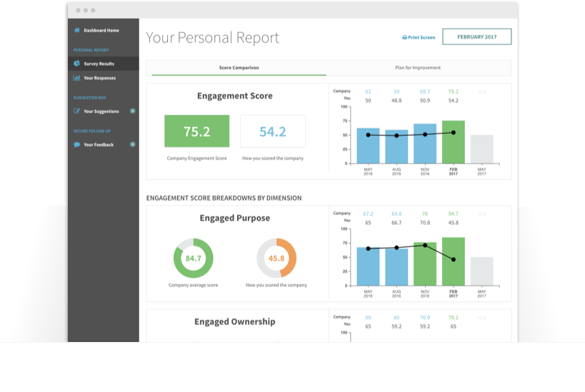 Employee engagement score data on platform dashboard