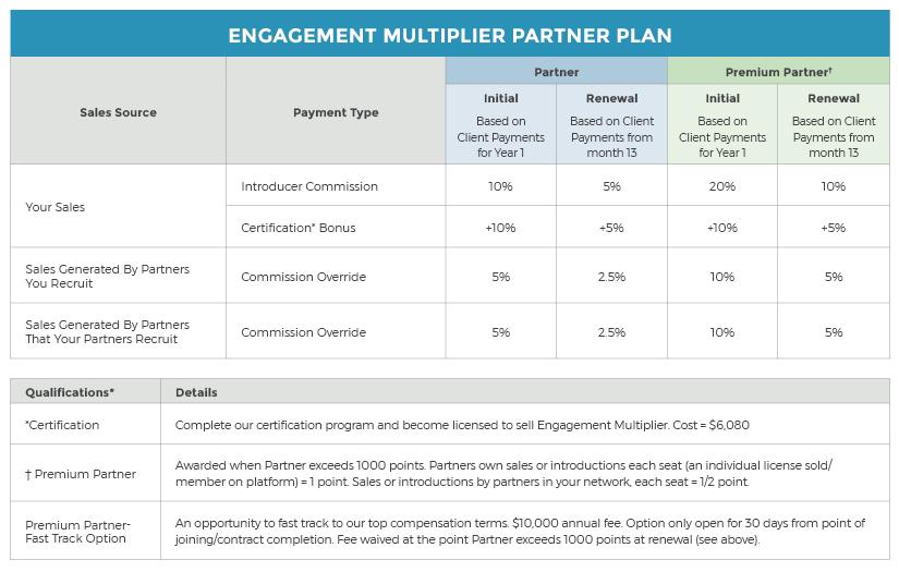 Partner Chart