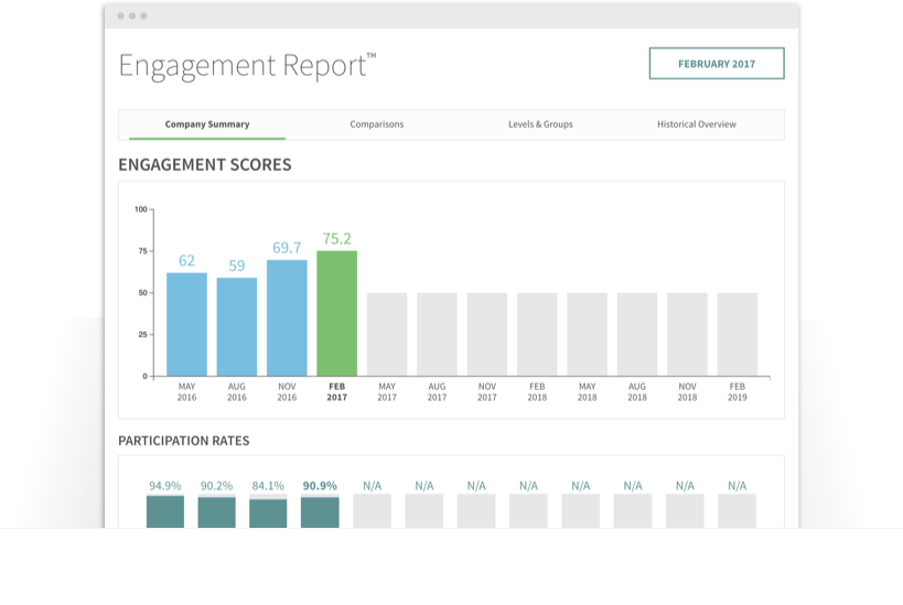 Employee engagement scores summary in a bar graph by month