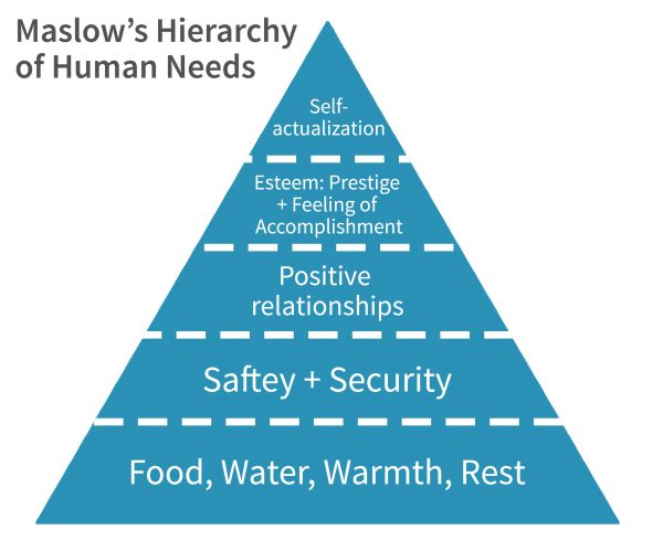 Maslow's Heirarchy of Human Needs Pyramid