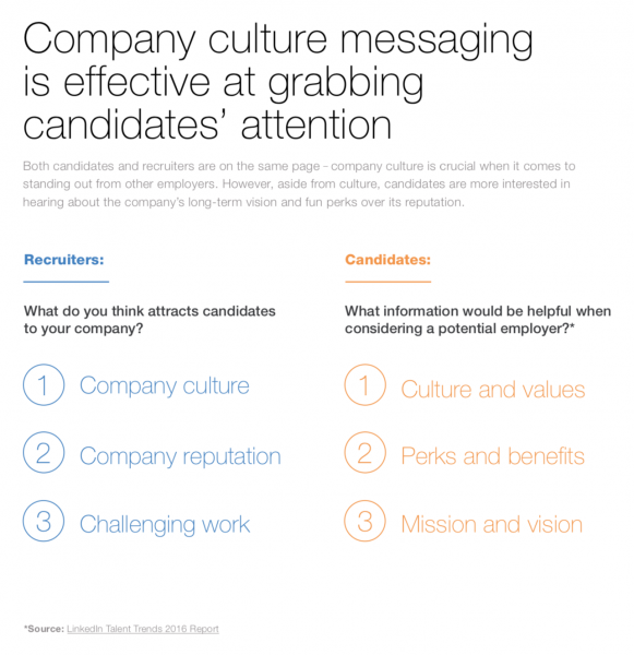 Company culture importance differences between recruiters and candidates