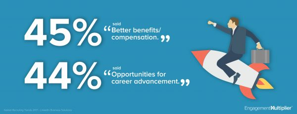Benefits and opportunities in the workplace statistics.