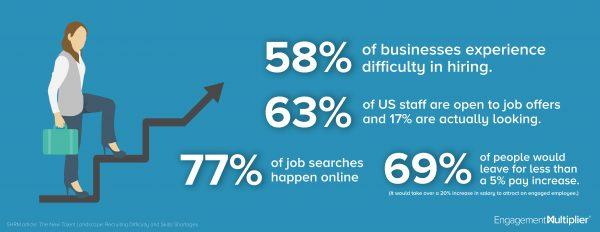 Employee retention statistic infographic