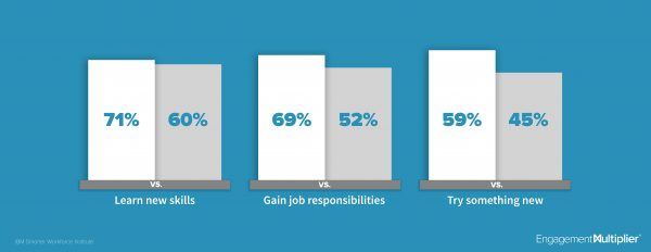 New skill opportunities in the workplace statistics