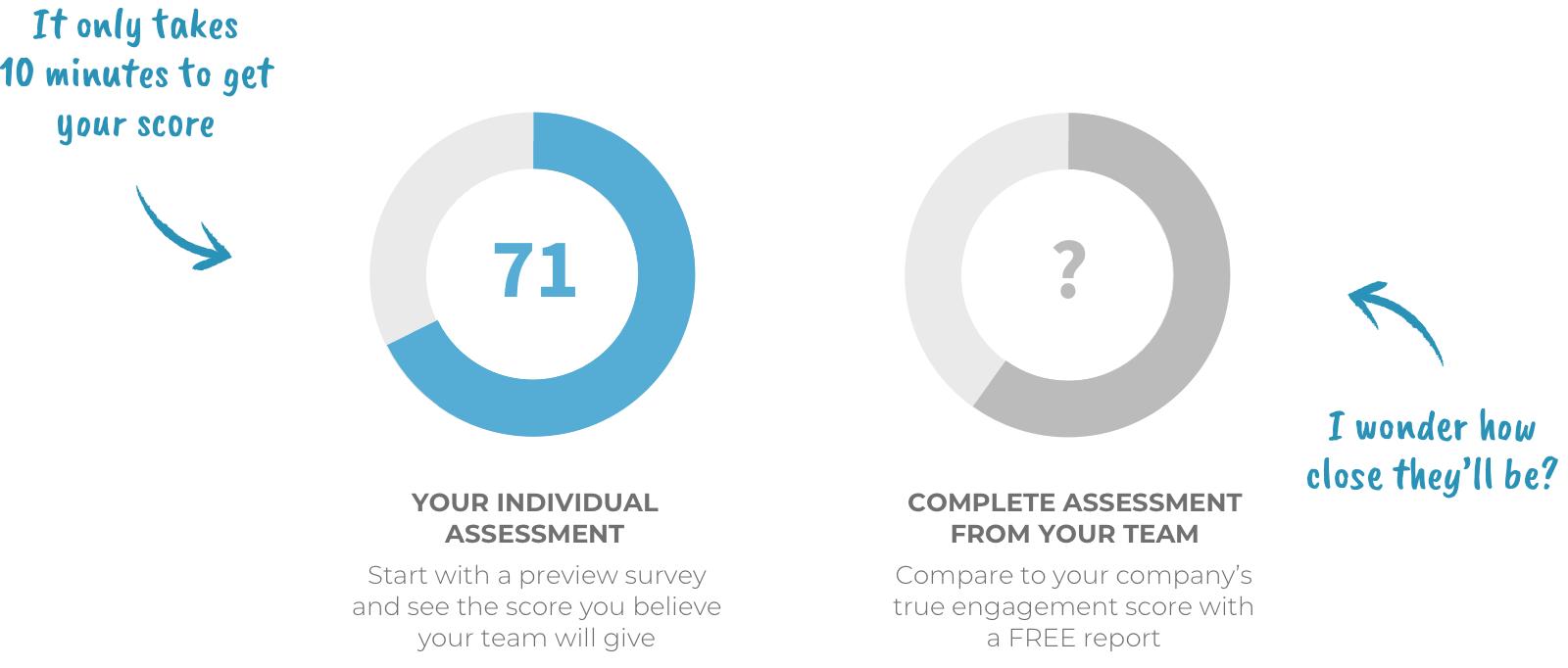 Engagement survey score charts