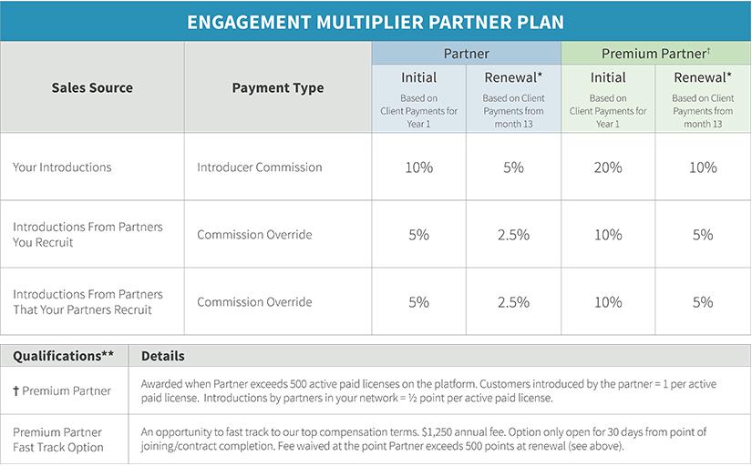 Engagement Multiplier partner plan and program details chart