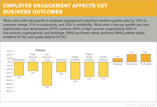 Employee Engagement Affects