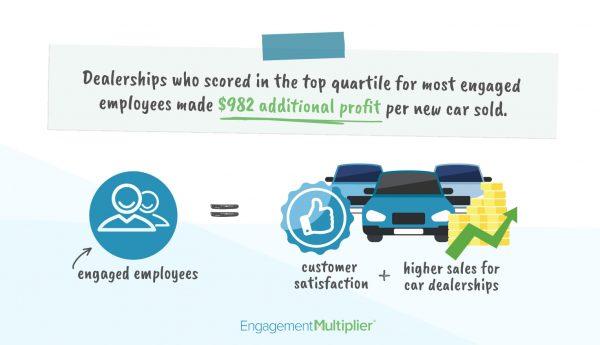 EM Employee Engagement Cardealerships