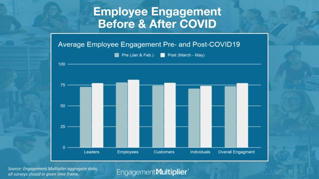 Employee engagement increases during a crisis