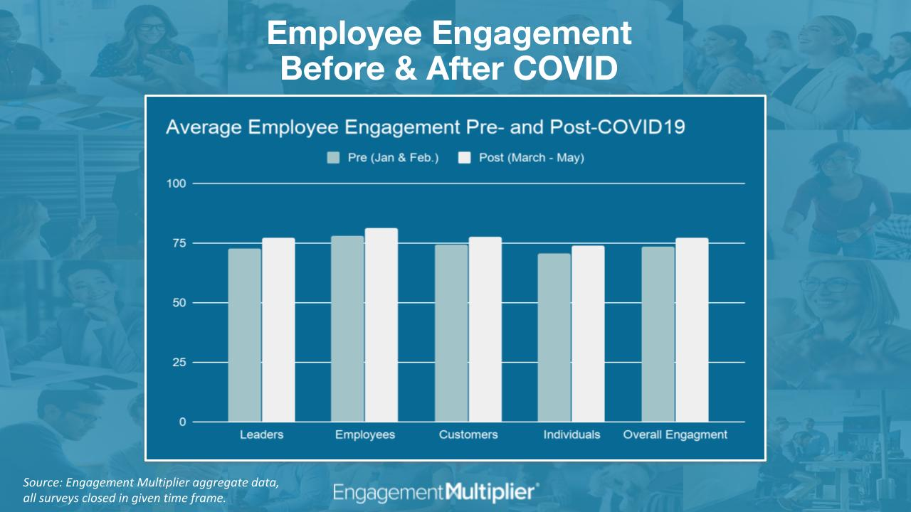 How Leadership Communication Impacts Employee Engagement