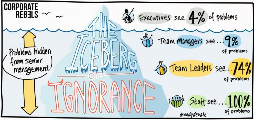 Yoshida's iceberg of ignorance