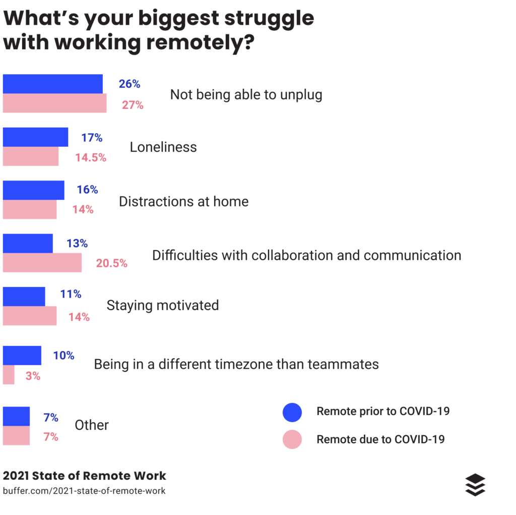 remote work struggles