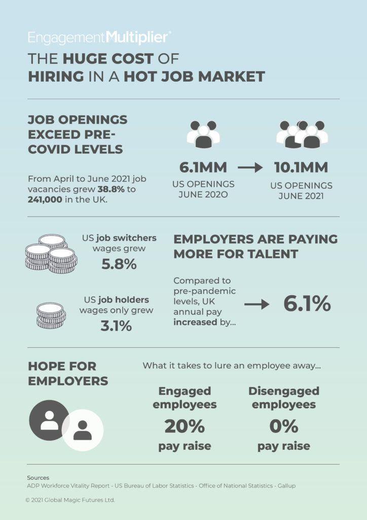 the cost of hiring in a hot job market